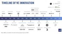 70 years of VC innovation